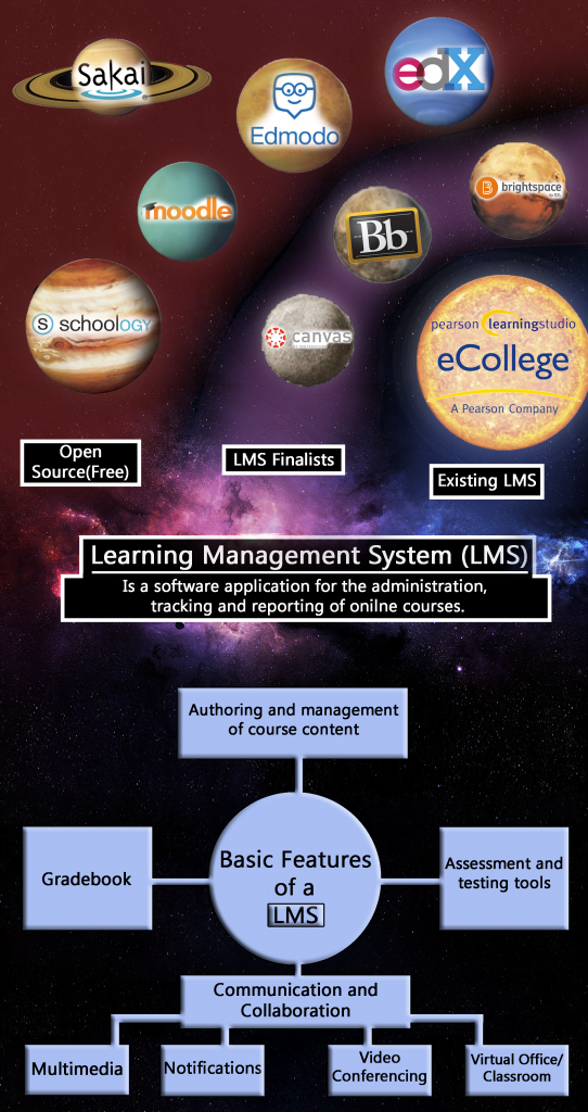 Learning Management System (LMS) is a software application for the administration, tracking and reporting of online courses.  Existing LMS: Pearson LearningStudio or eCollege. LMS Finalists: D2L Brightspace, Blackboard Learn, Instructure Canvas. Open Source (Free) LMS: edX, Edmodo, Moodle, Schoology, Sakai. Basic Features of a LMS: Authoring and management of course content, Assessment and testing tools, Gradebook, Communication and Collaboration (multimedia, notifications, video conferencing, virtual office/classroom).